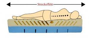 Funktion Streckeffekt Physiologa Therapiematratze