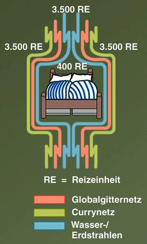Funktionsweise Strahlenschutzmatten (© Geovital)